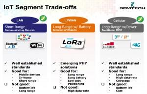 Avantages inconvénients des réseaux LPWAN/LAN/CELLULAIRES